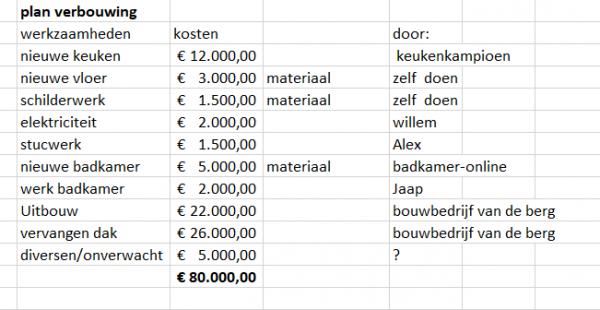 Hoe werkt een bouwdepot als je gaat verbouwen? | Weblog Moneywise.nl